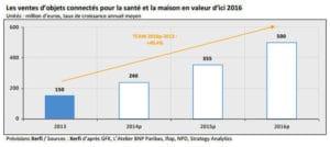 2124194-le-marche-francais-des-objets-connectes-pesera-500-millions-en-2016