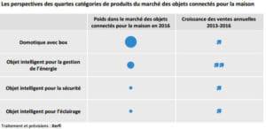 2124206-le-marche-francais-des-objets-connectes-pesera-500-millions-en-2016