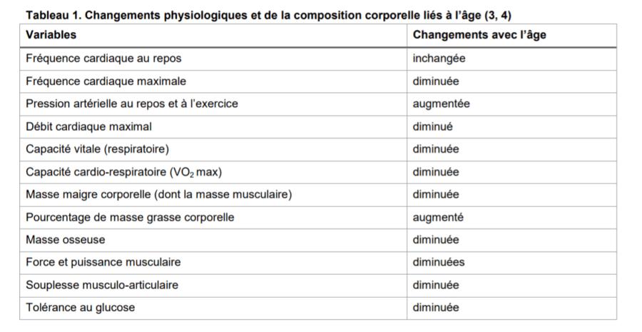 Changements physiologiques de la composition corporelle liés à l'âge