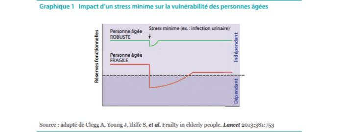 Impact-stress-vulnérabilité-des-seniors