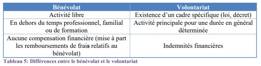 Différence entre Bénévolat et Volontariat
