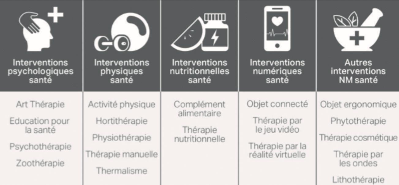 Les thérapies non-médicamenteuses